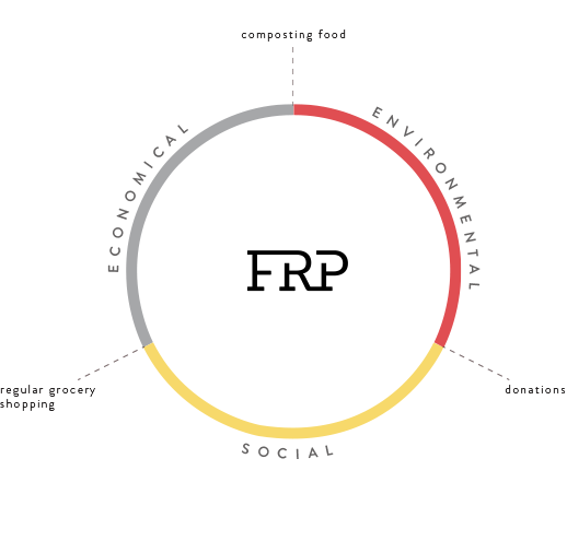 infographic of the factors considered in the FRP